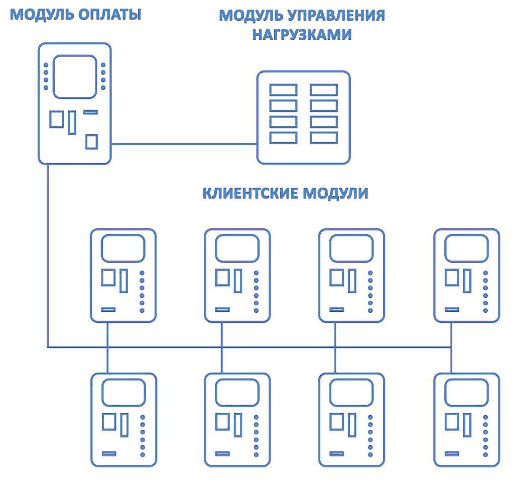схема соединений модулей МСО